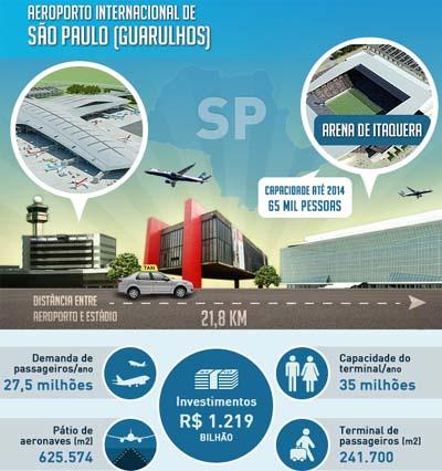 Aeroportos e Estádios da Copa de 2014