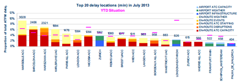 Os 20 aeroportos europeus com mais atrasos