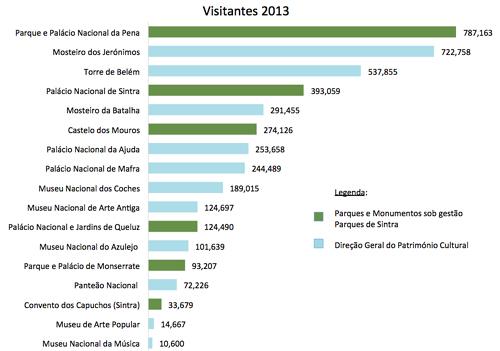 locais-mais-visitados-de-portugal
