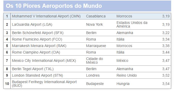 Os melhores e piores aeroportos do mundo