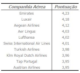 Melhores Companhias Aéreas regulares do Mundo em 2016