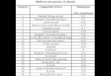 Melhores Aeroportos do Mundo em 2016